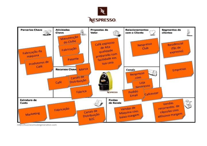 Business-Model-Canvas-Nespresso