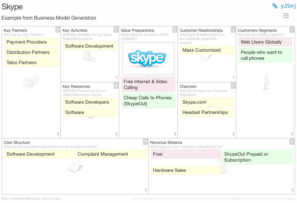 Business Model Canvas Skype