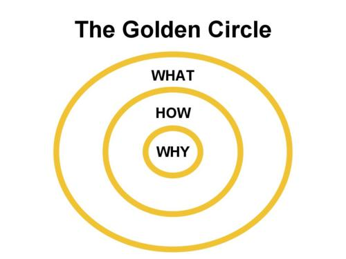 the-golden-circle-startup-sorocaba
